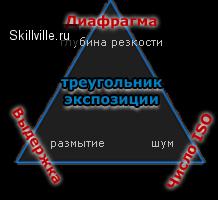«треугольник экспозиции»